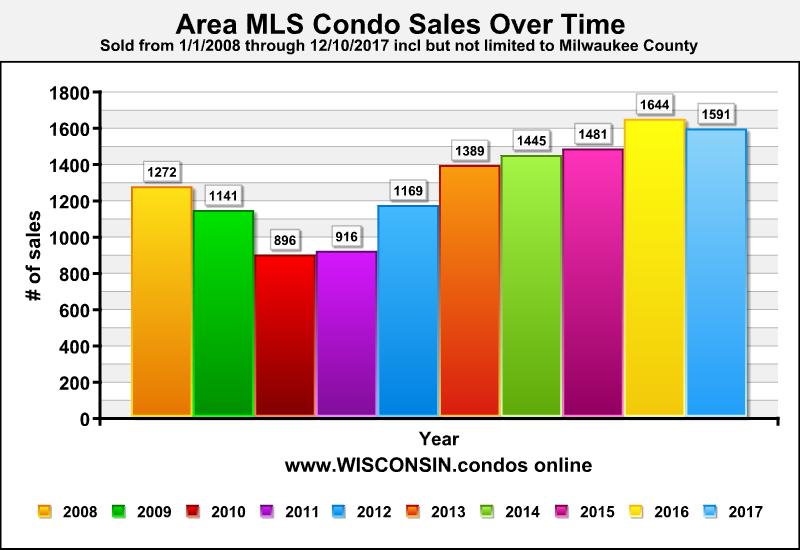 Milwaukee condo Sales