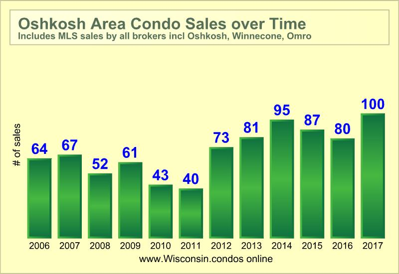 Oshkosh condos for sale