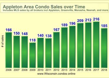 Best Appleton Realtor Condo Sales Data