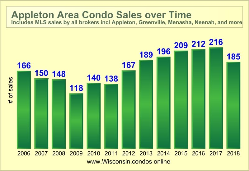 Best Appleton Realtor Condo Sales Data