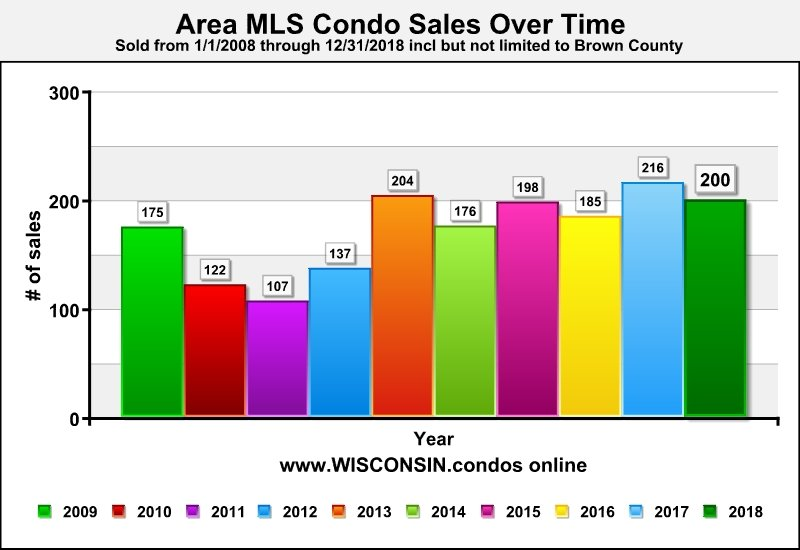 Best Green Bay Realtor Condo Sales Data