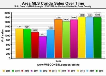 Best Madison Realtor Condo Sales Data