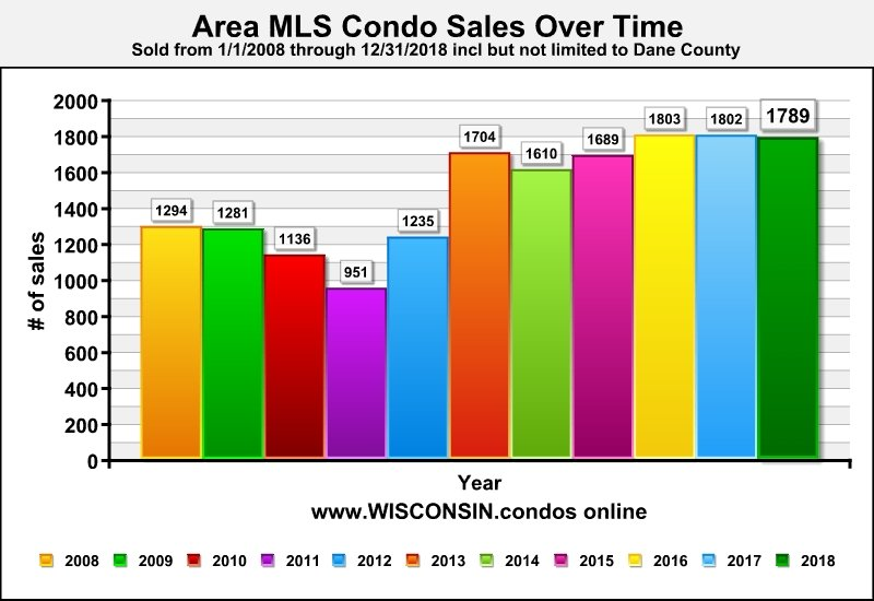 Best Madison Realtor Condo Sales Data
