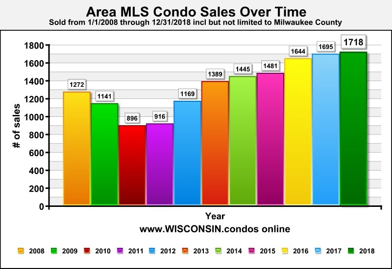 Milwaukee Condo Sales