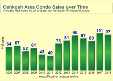 Best Realtor Oshkosh Condo Sales Data