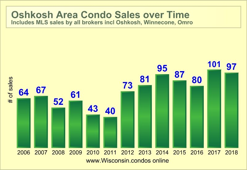 Best Realtor Oshkosh Condo Sales Data