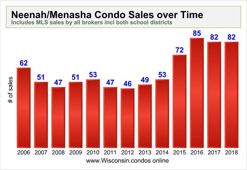 Neenah Menasha Condo Sales