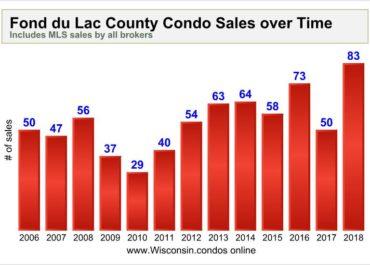 Fond-du-Lac-county-condo-sales