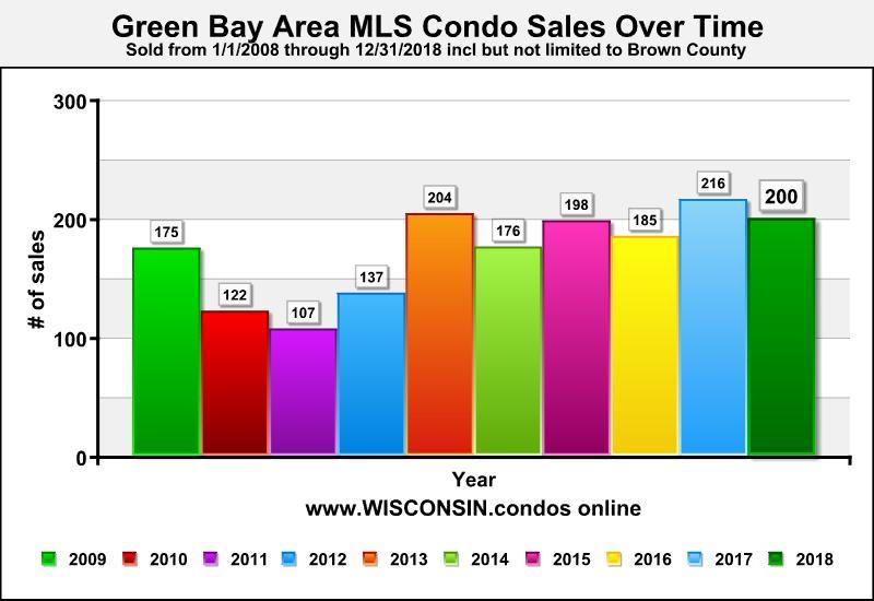 Best Realtor Green Bay Condo Sales Data