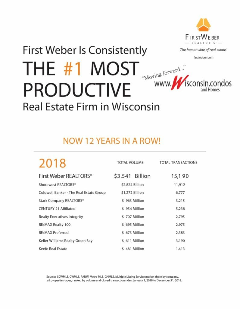 Best Real Estate in Wisconsin