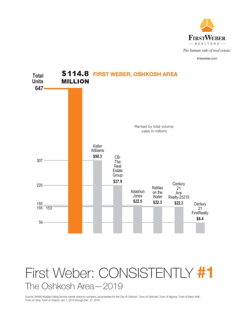 Best Oshkosh Condo and Home Sales