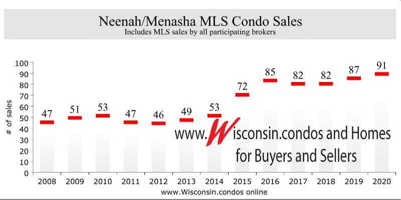 Best Menasha and Best Neenah Realtor Condo Sales Data