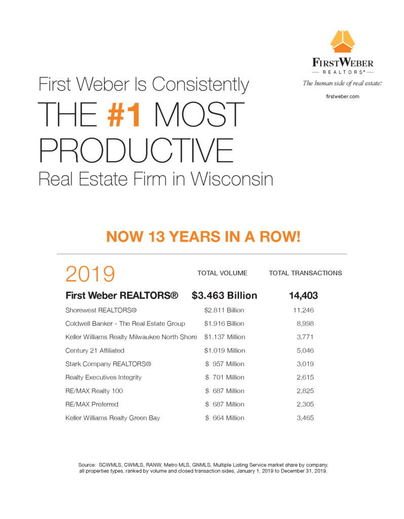 First Weber - Top Real Estate Firm Wisconsin